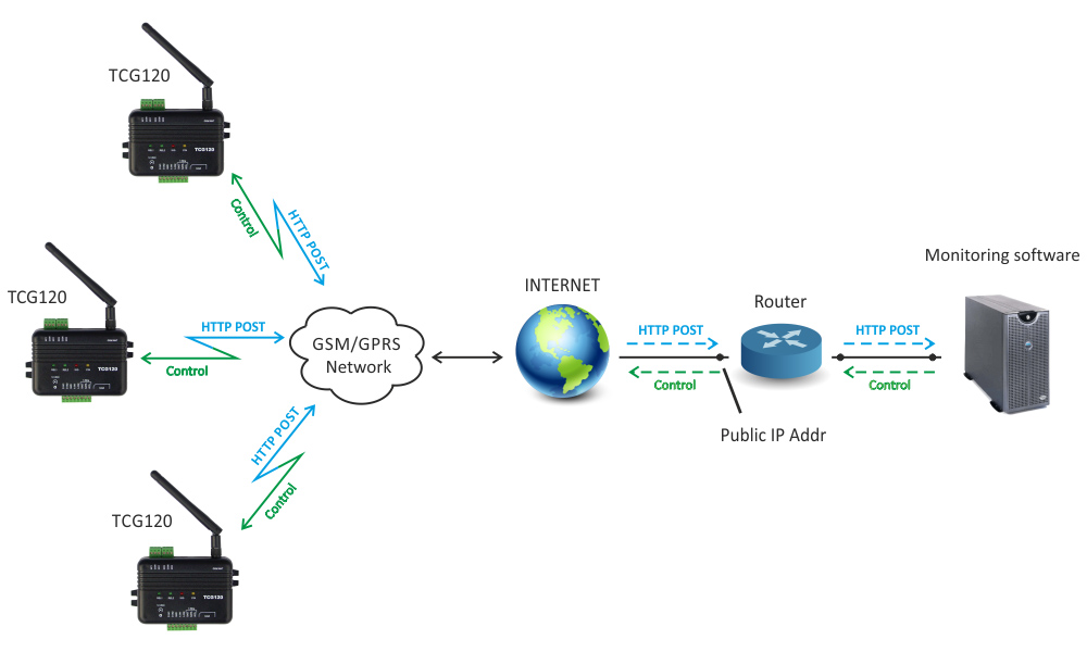 gprs-remote-monitoring-tcg120-app-1