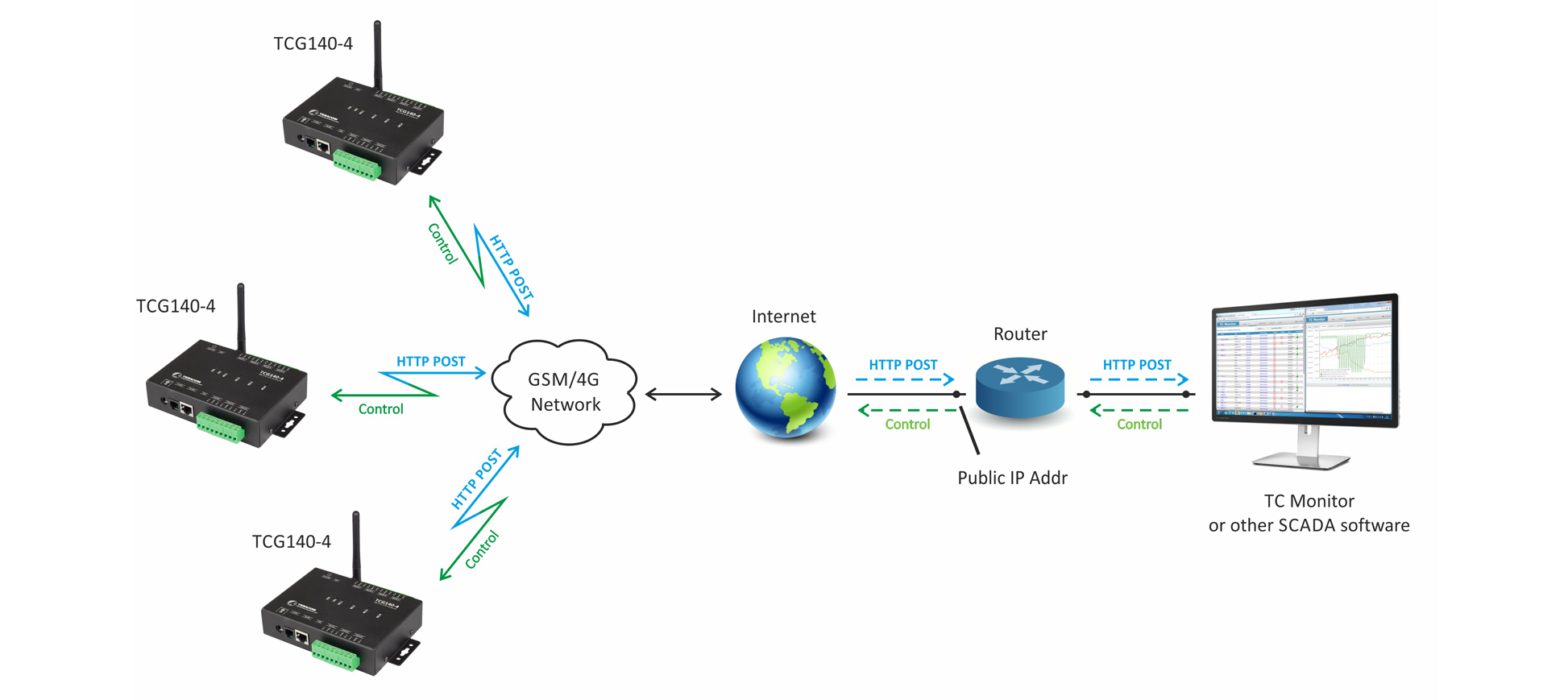 gsm-gprs-remote-io-module-tcg140-4-app2
