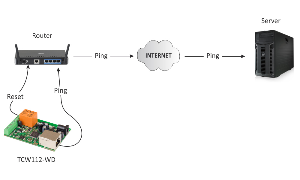 ip-watchdog-relay-board-tcw112-wd-app-1