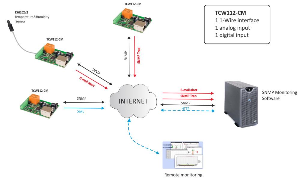 remote-environmental-monitoring-tcw112-cm-app-1