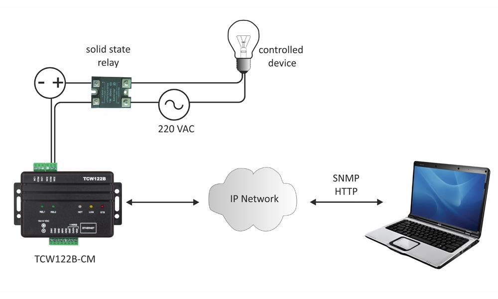 remote io module tcw122b-cm app-1