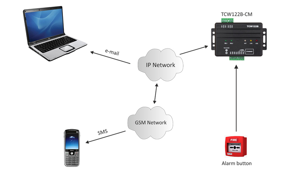 remote io module tcw122b-cm app-2