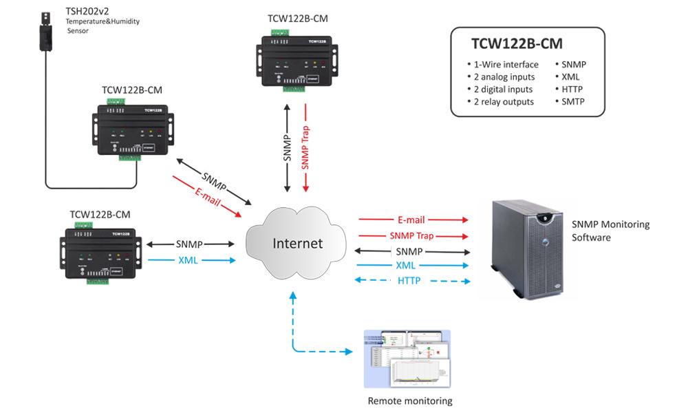 remote io module tcw122b-cm app-3