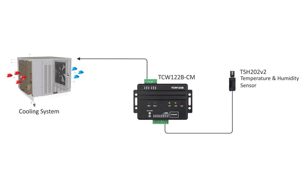 remote io module tcw122b-cm app-4