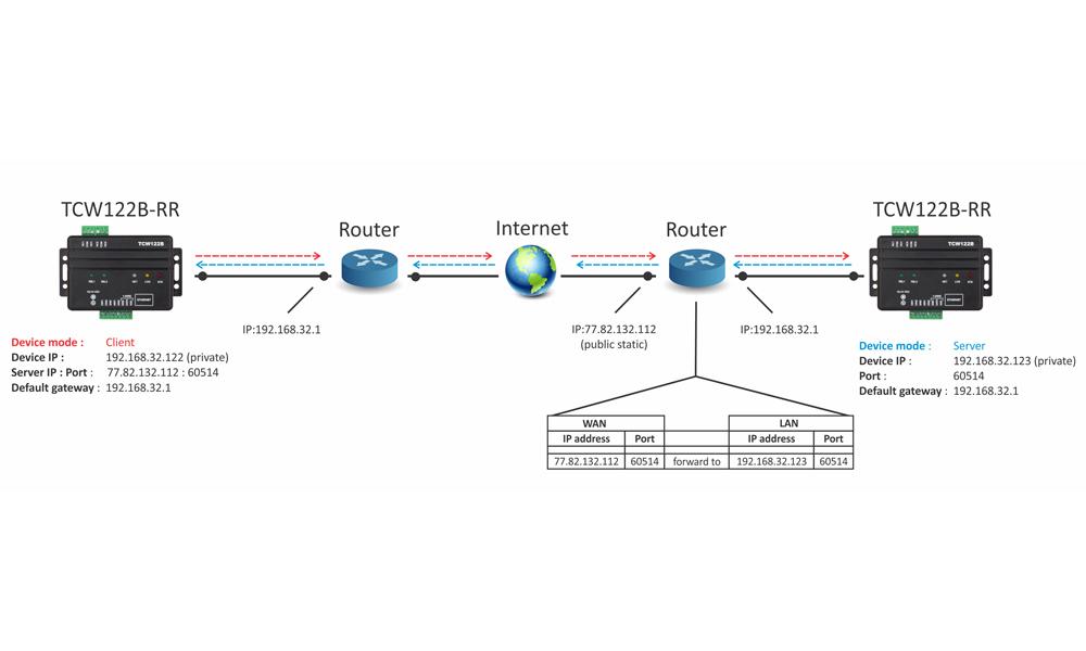 remote relay control tcw122b-rr app-6