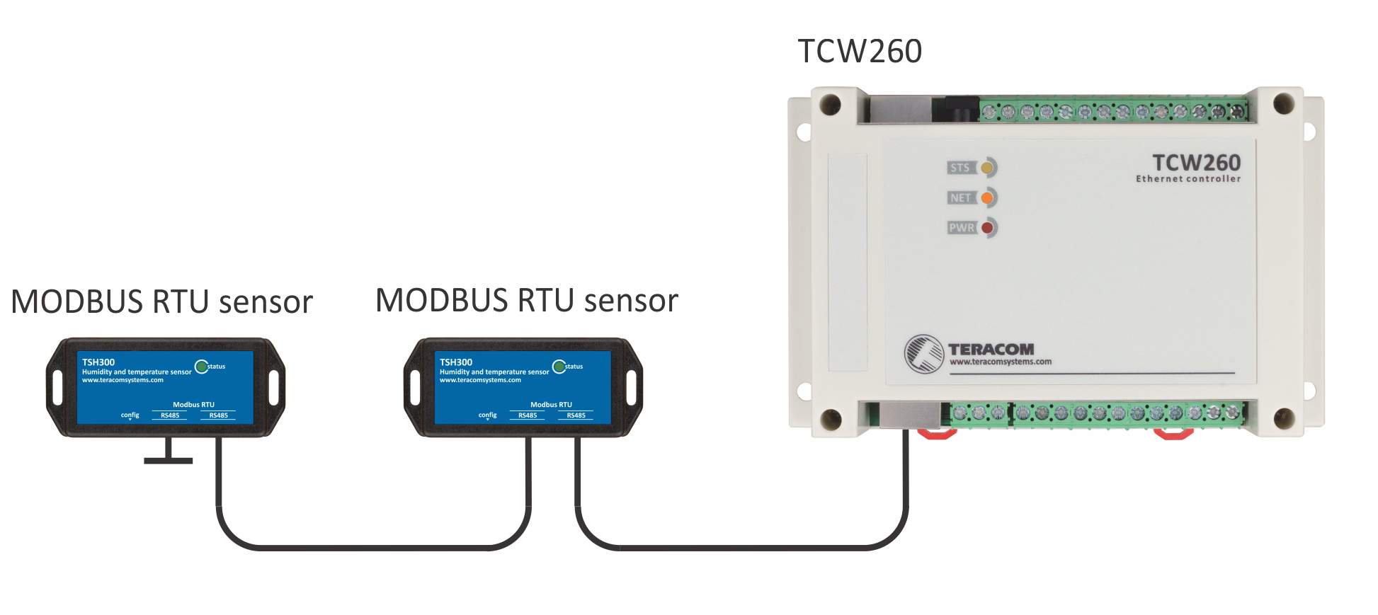 Energy monitoring module with MODBUS RTU support - TCW260